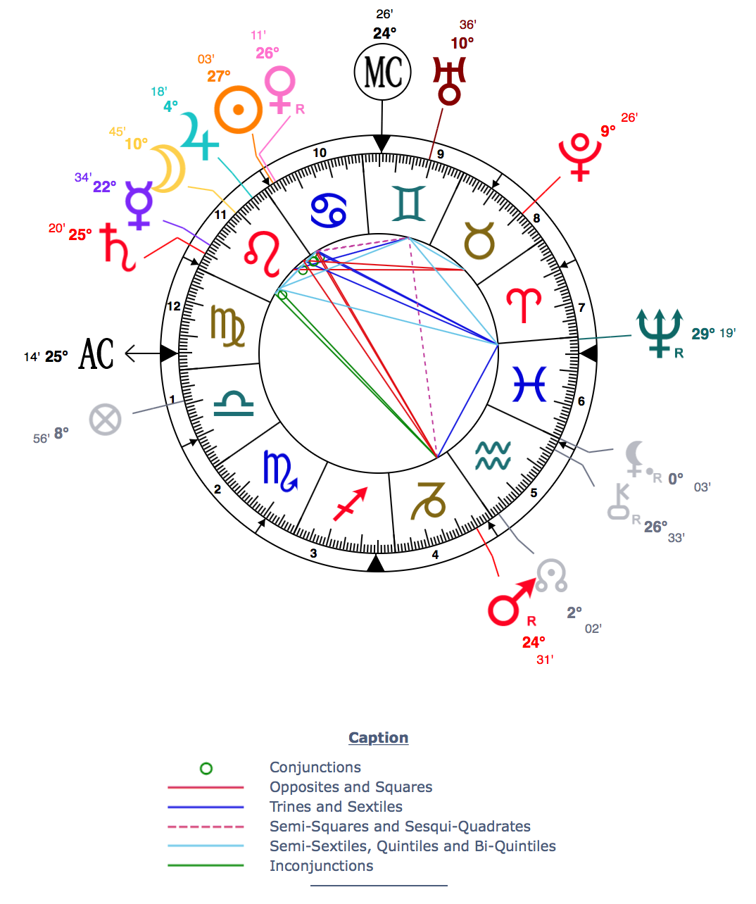 Birth Chart Astrotheme Solidique27